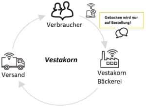 Wertschöpfungsketten Darstellung Vestakorn
